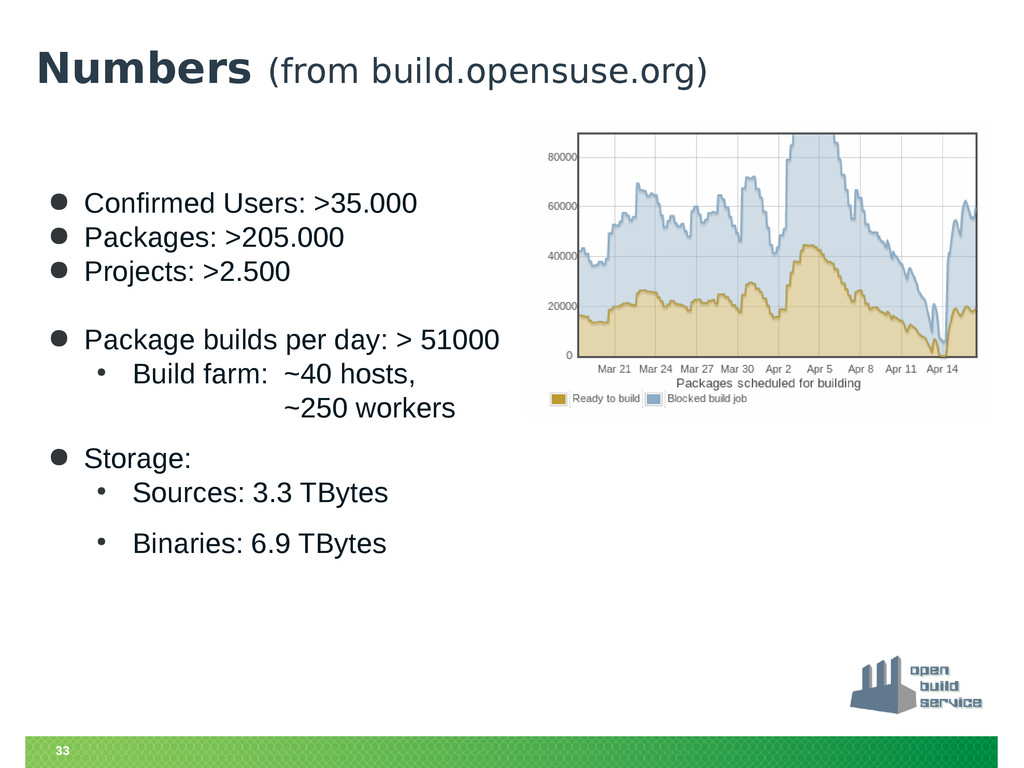 33 Numbers (from build.opensuse.org) ● Confirme...