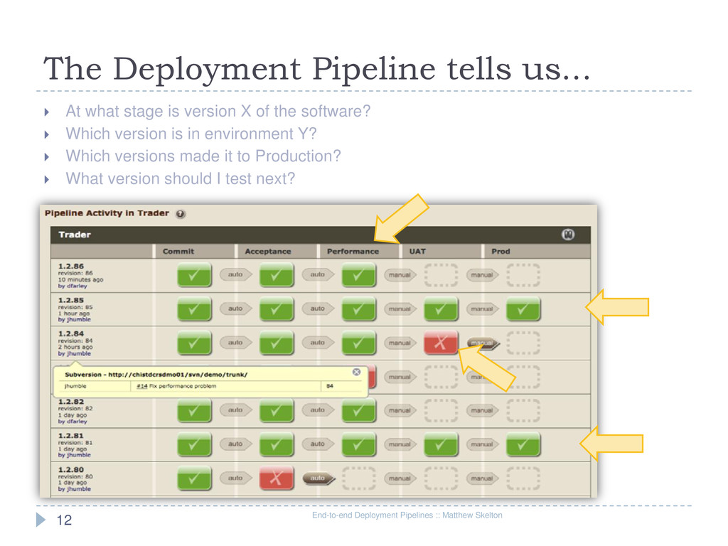 The Deployment Pipeline tells us... End-to-end ...