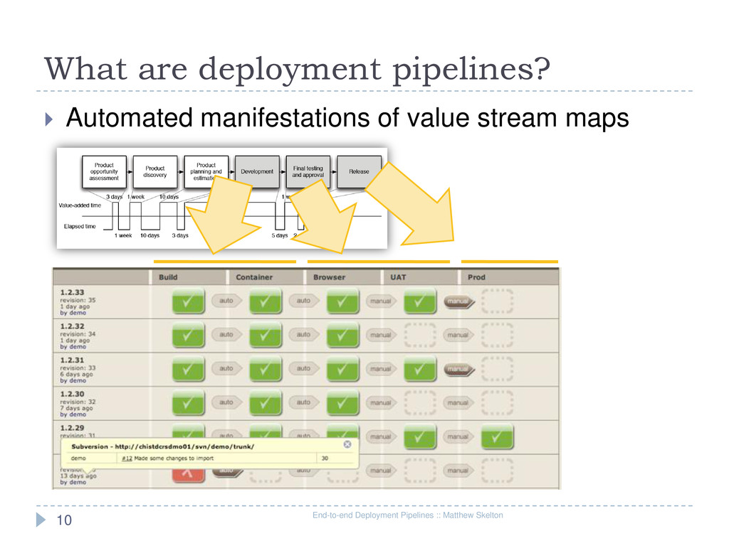 What are deployment pipelines? End-to-end Deplo...