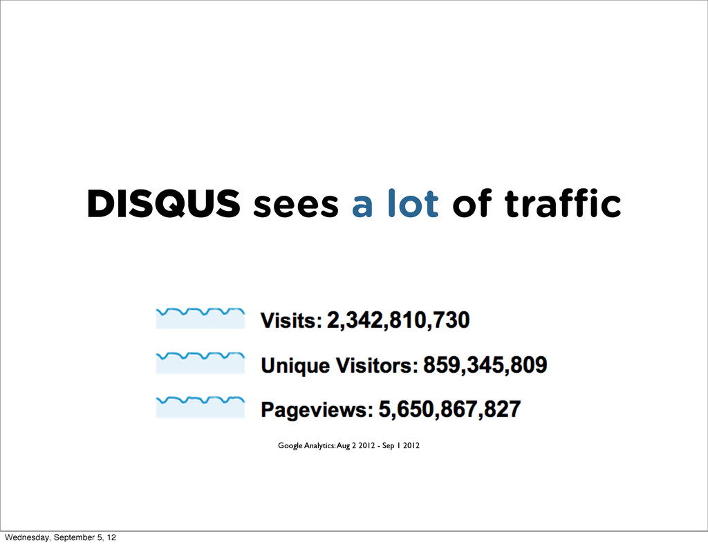 DISQUS sees a lot of tra c Google Analytics: Au...