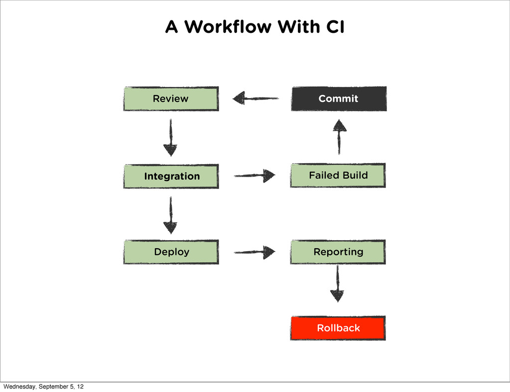 A Workflow With CI Review Integration Deploy Fai...