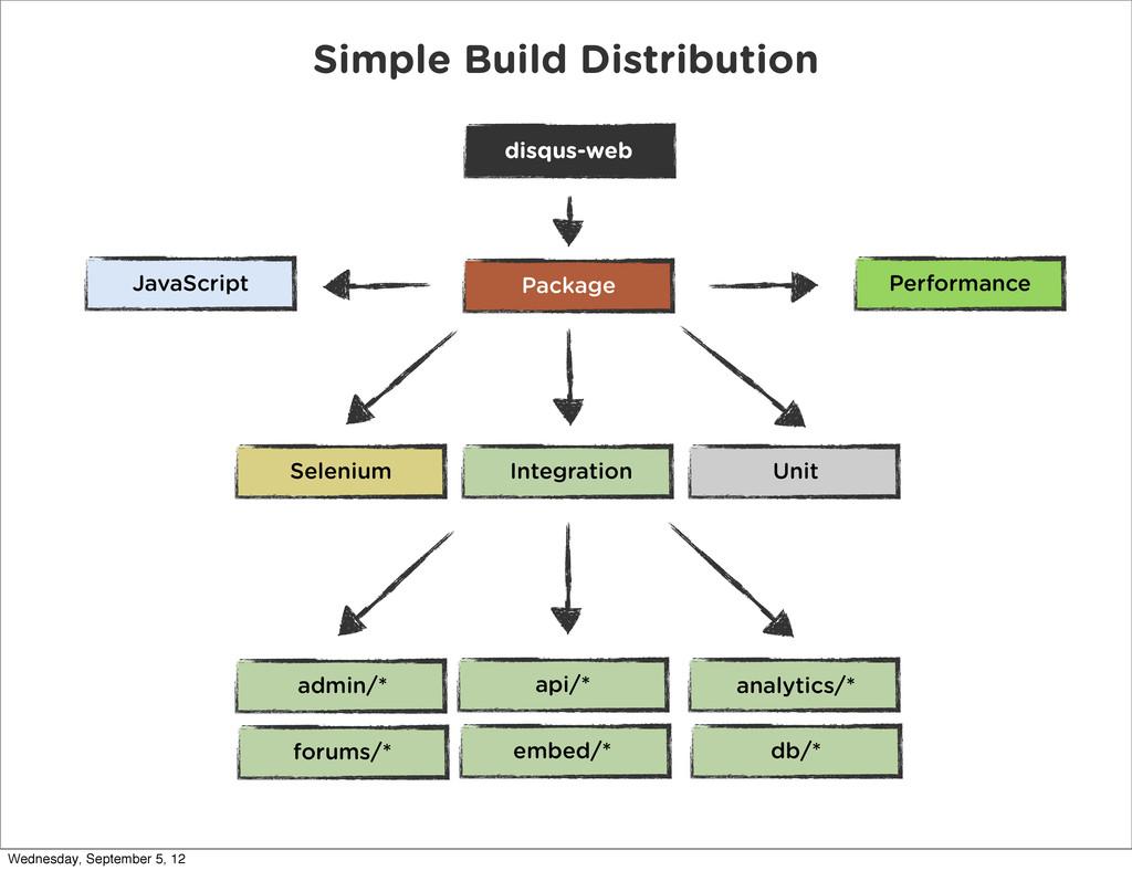 Selenium api/* Unit Integration disqus-web admi...