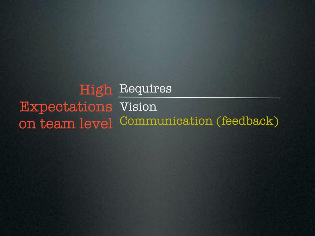 Vision Communication (feedback) High Expectatio...