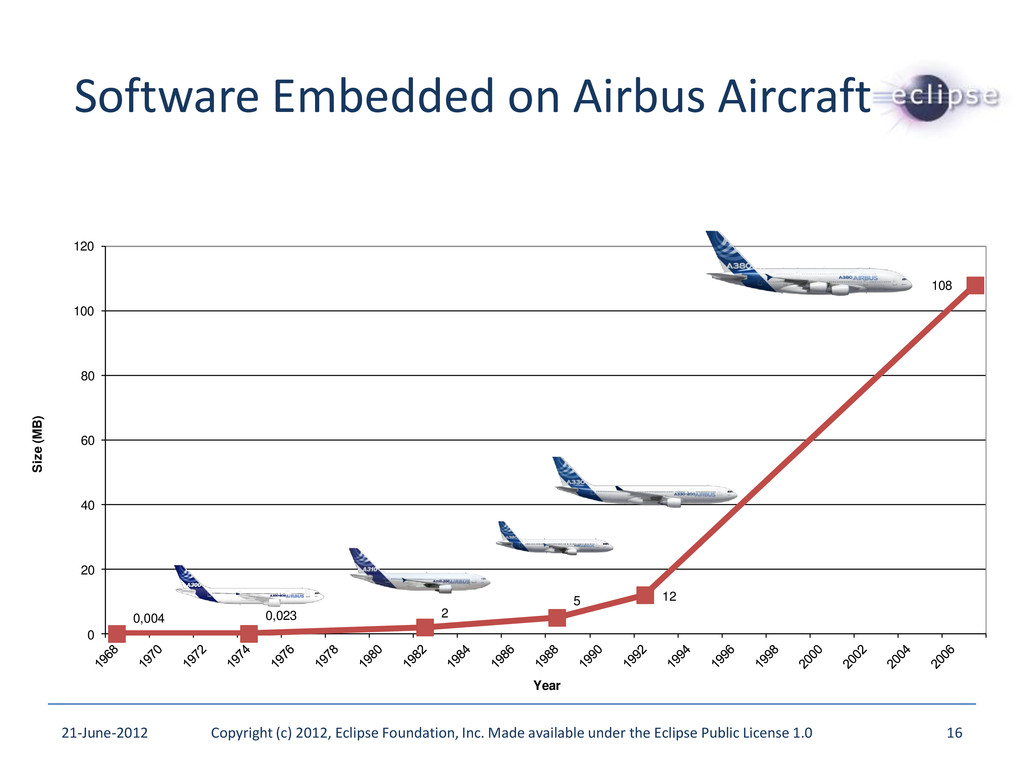 Software Embedded on Airbus Aircraft 0,004 0,02...
