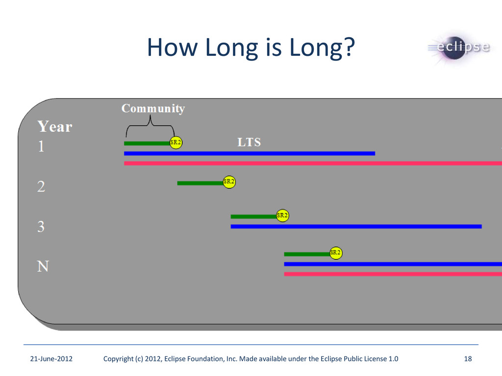 How Long is Long? 21-June-2012 Copyright (c) 20...