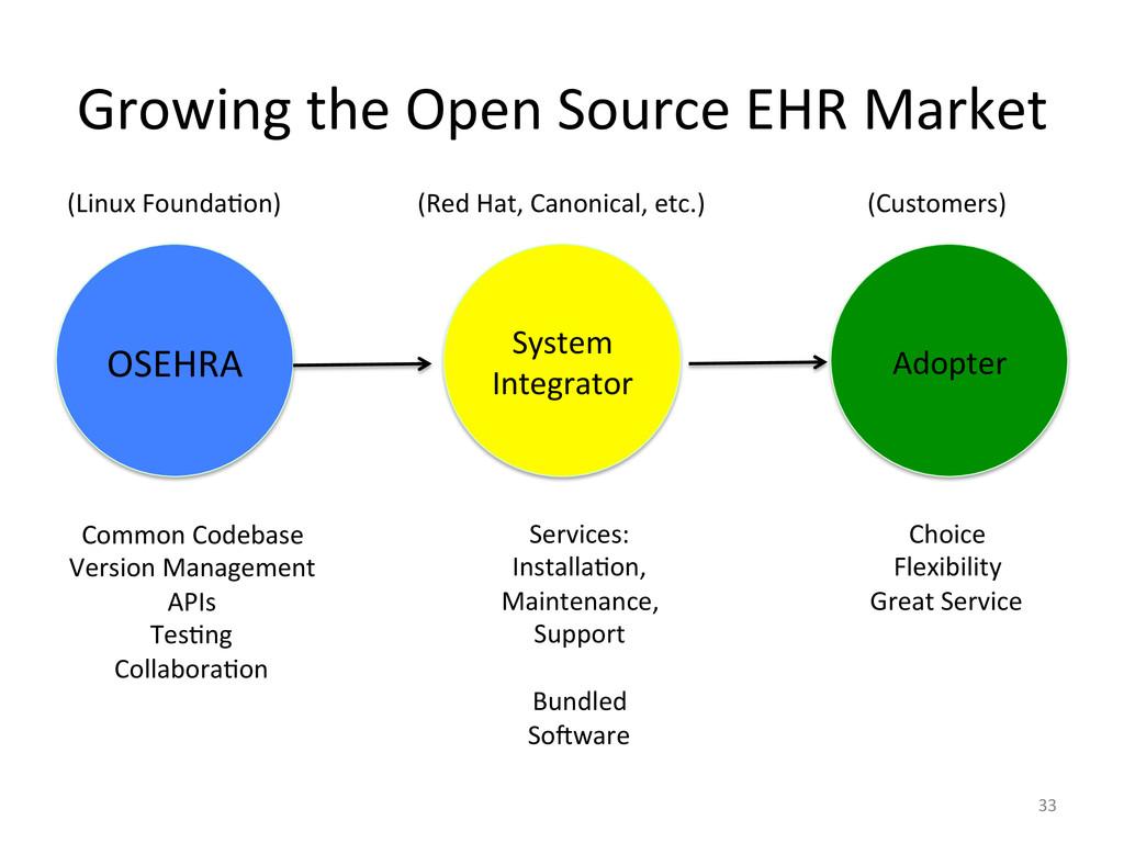 Growing the Open Source EHR Mark...