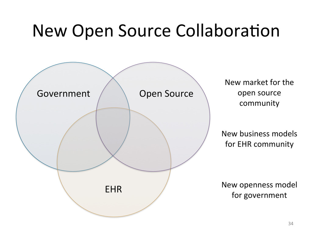 New Open Source Collabora&on  34 ...