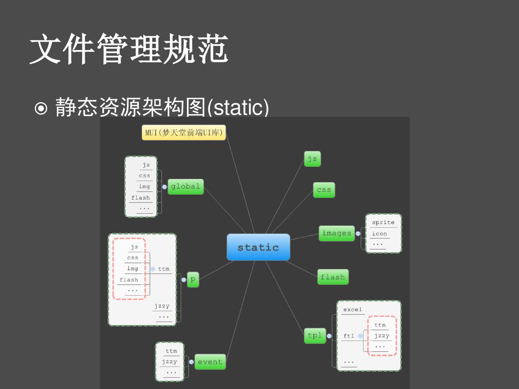 文件管理规范  静态资源架构图(static)