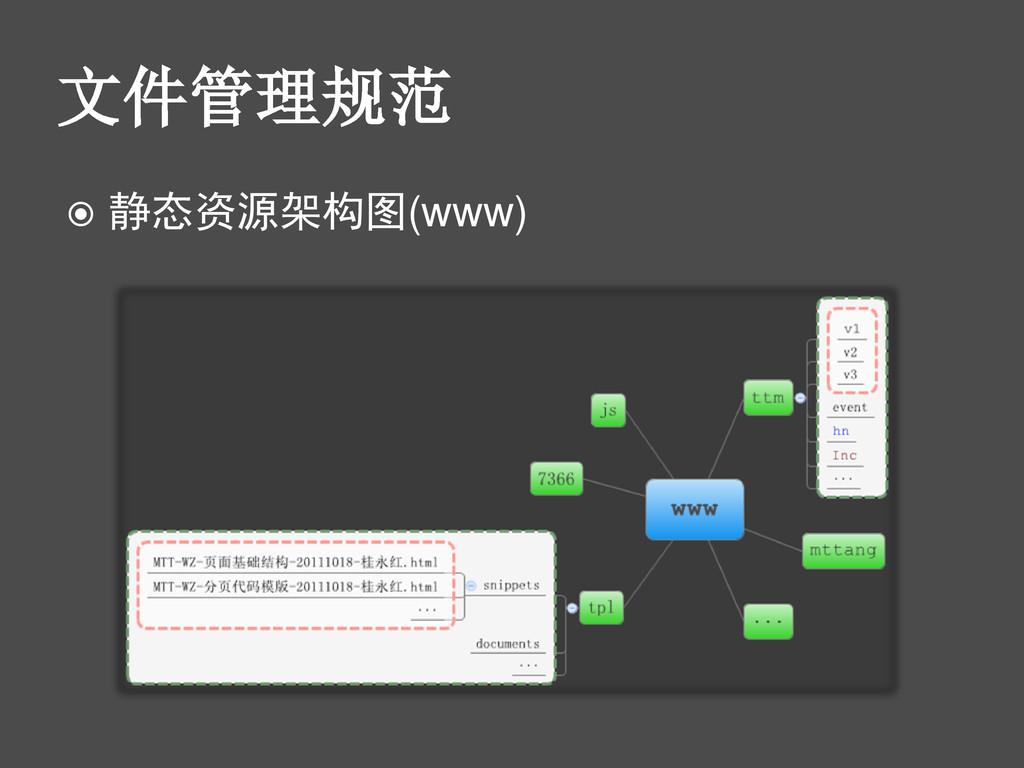 文件管理规范  静态资源架构图(www)