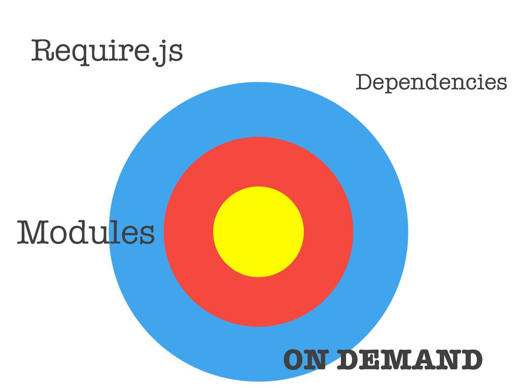 Require.js Modules ON DEMAND Dependencies