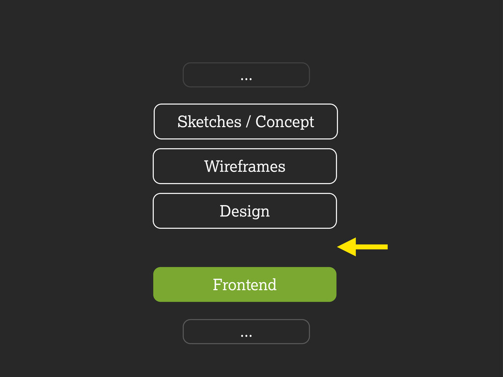 Frontend Sketches / Concept Wireframes Design ....