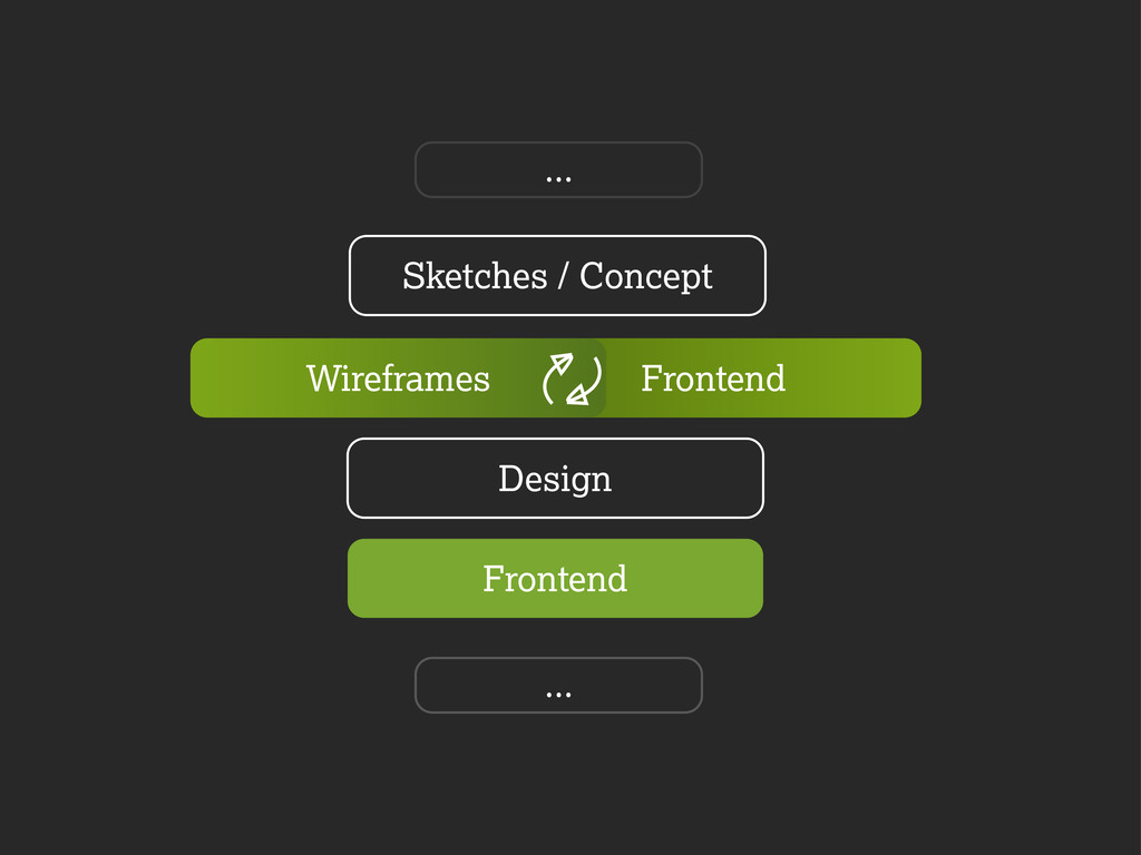 Sketches / Concept ... ... Frontend Design Fron...
