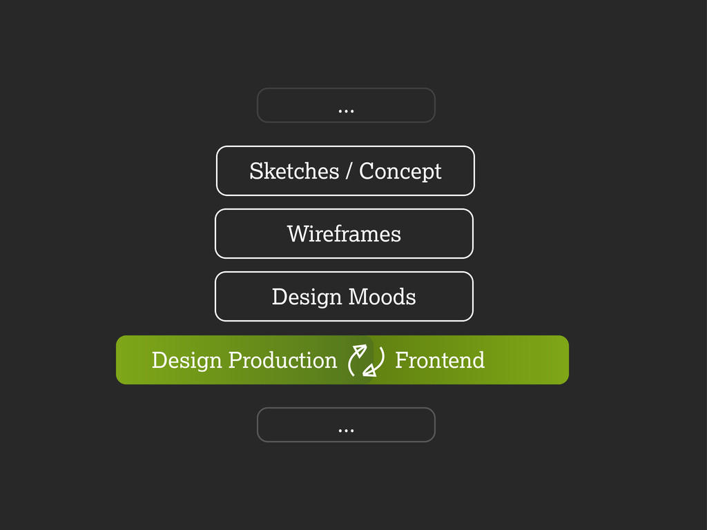 Frontend Sketches / Concept Wireframes Design M...