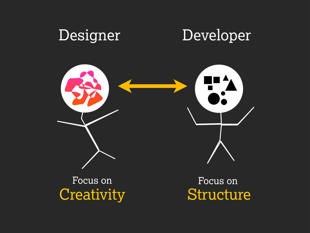 Creativity Structure Designer Developer Focus o...