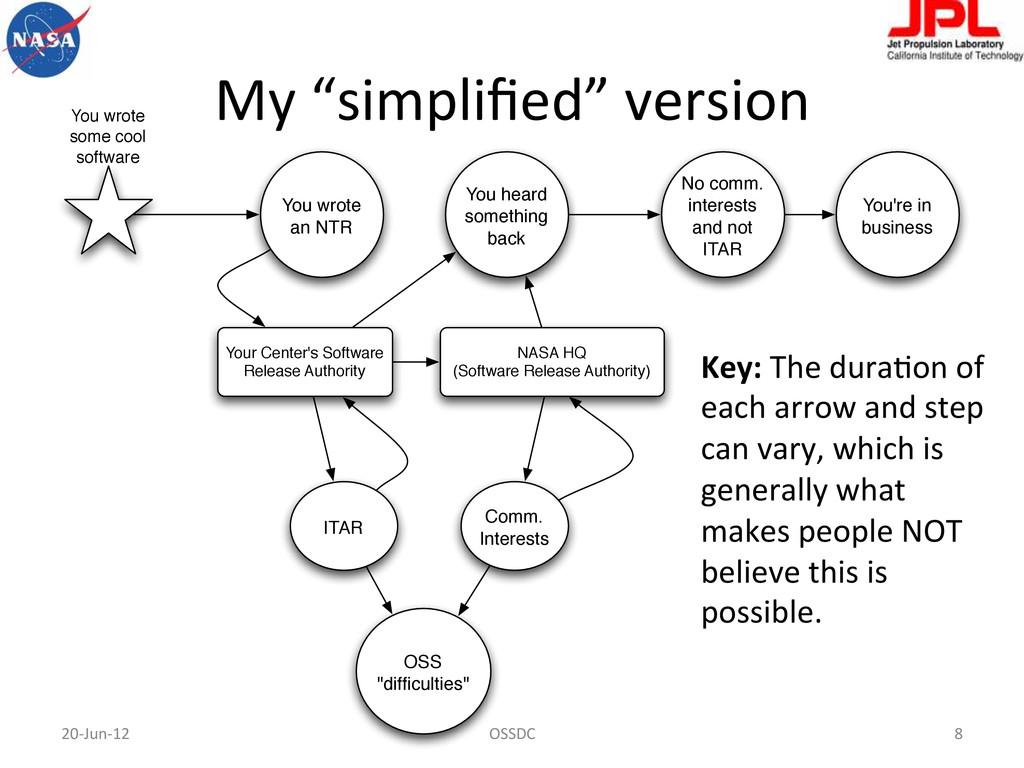 "My ""simplified"" version  20-‐Jun-‐12..."