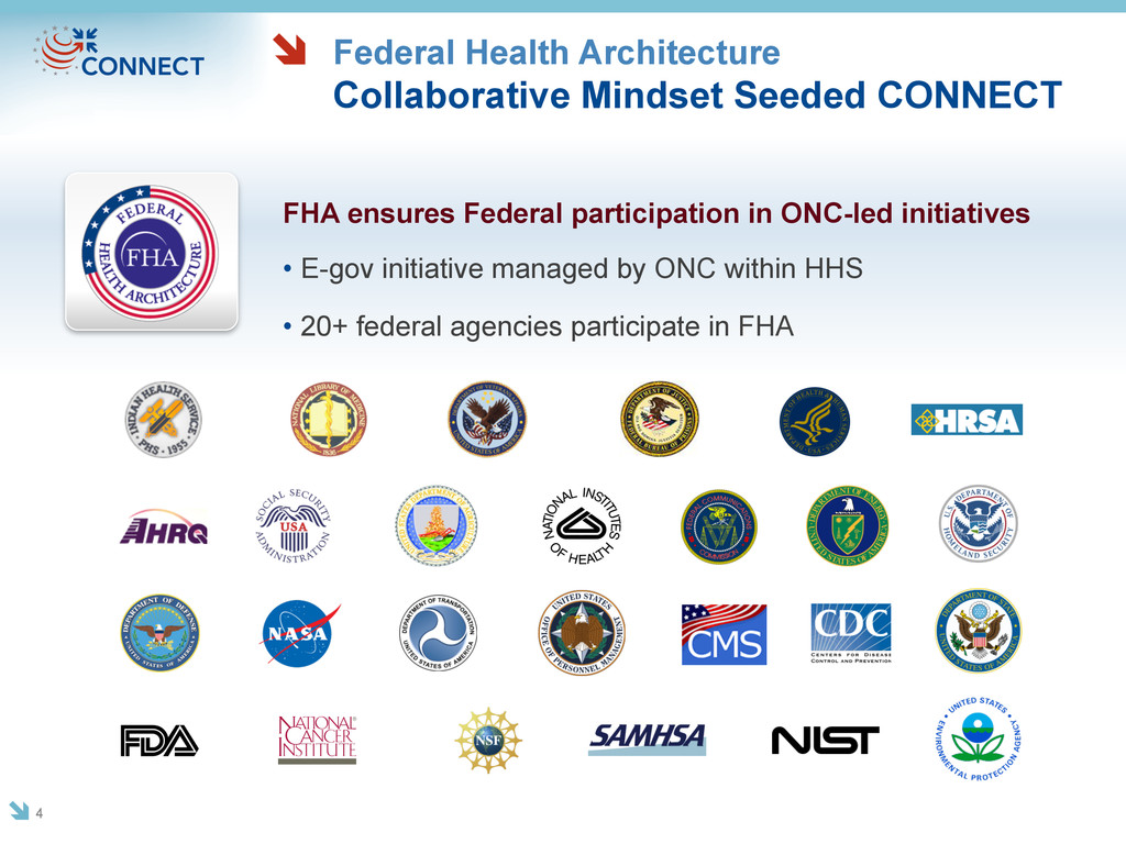 Federal Health Architecture Collaborative Minds...