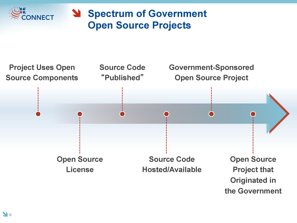 Spectrum of Government Open Source Projects 6 P...