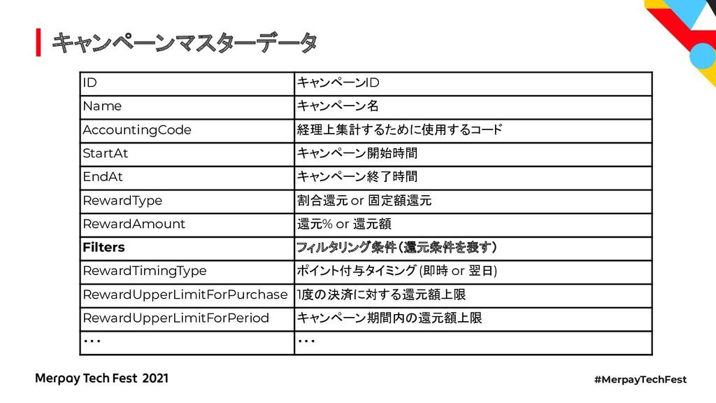 #MerpayTechFest キャンペーンマスターデータ ID キャンペーンID Name ...