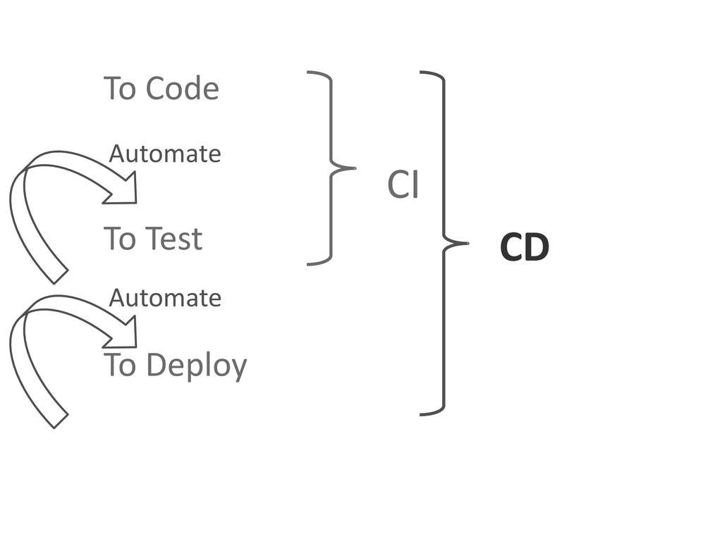 To Code To Test To Deploy Automate Automate CI ...