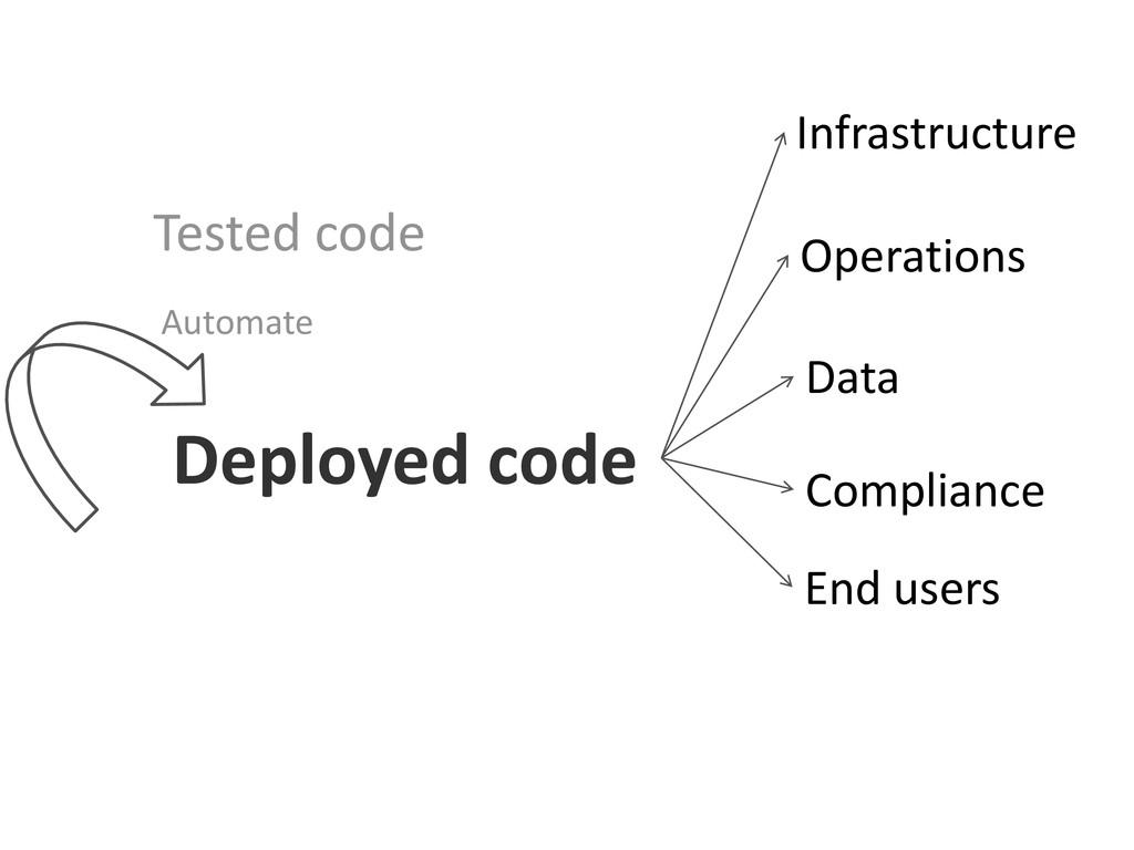 Tested code Deployed code Automate Infrastructu...
