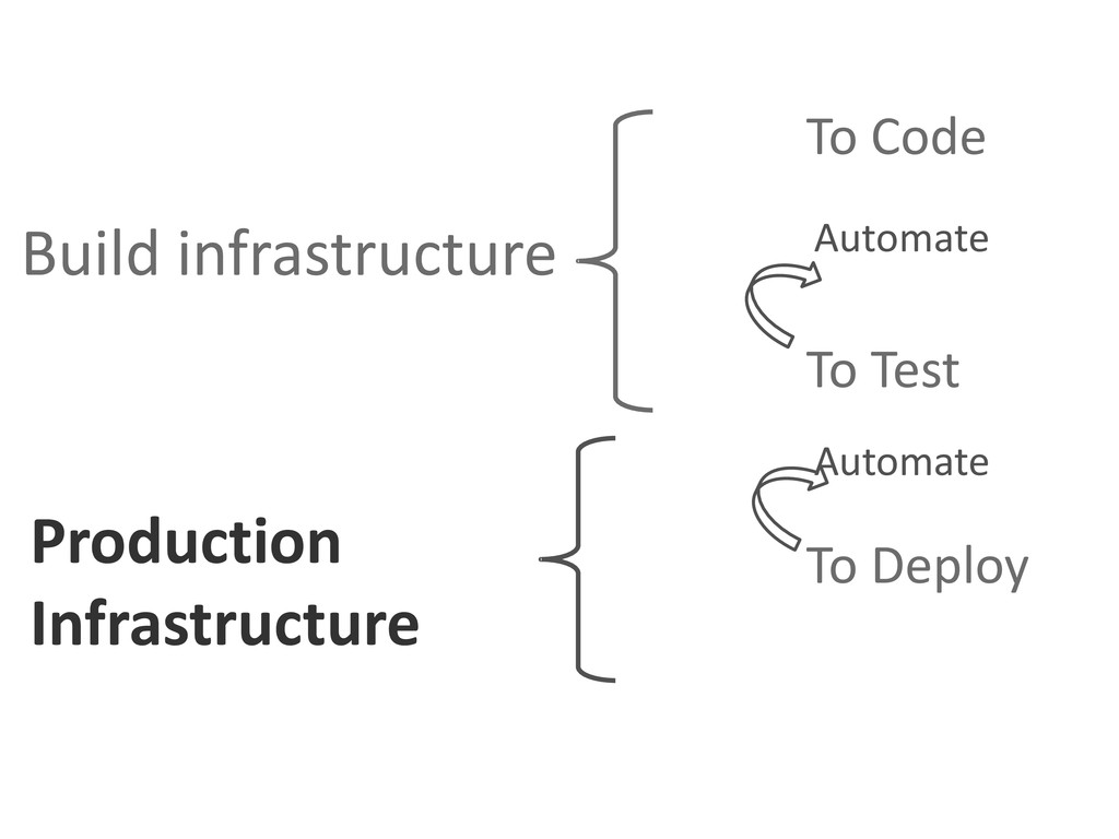To Code To Test To Deploy Automate Automate Bui...