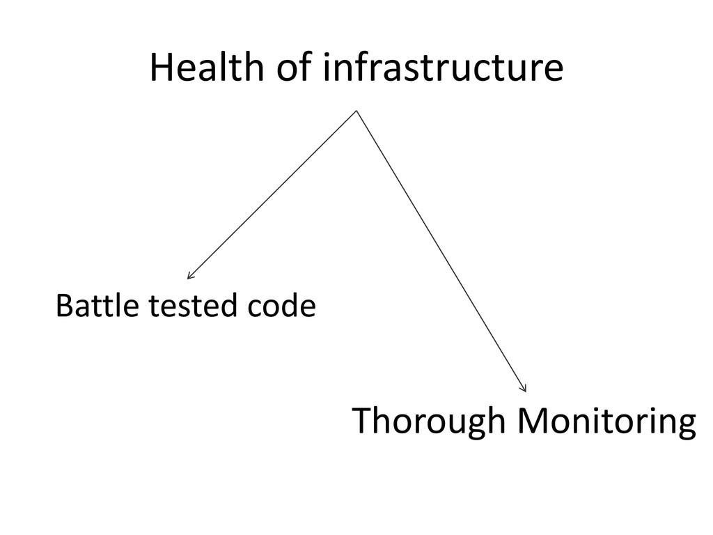 Health of infrastructure Battle tested code Tho...