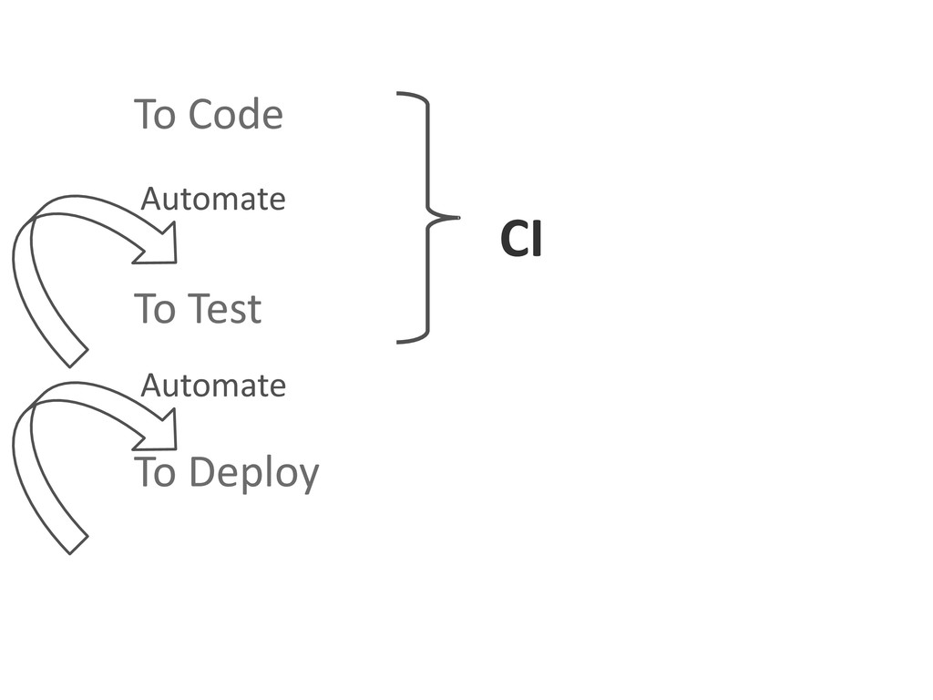 To Code To Test To Deploy Automate Automate CI