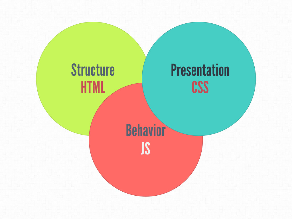 Structure HTML Behavior JS Presentation CSS