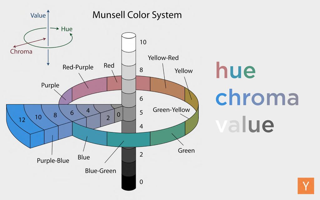 hue chroma value
