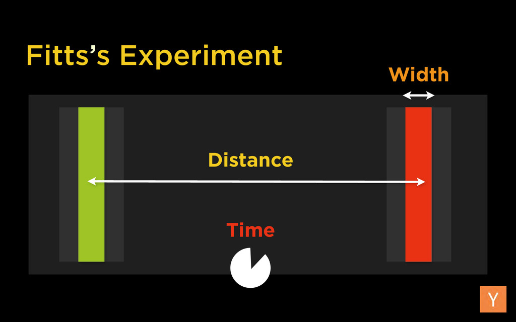 Fitts's Experiment Distance Width Time
