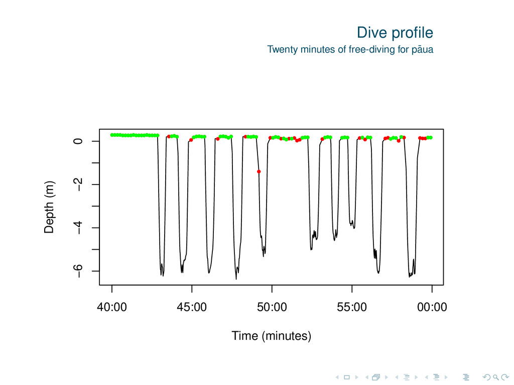 Dive profile Twenty minutes of free-diving for p...
