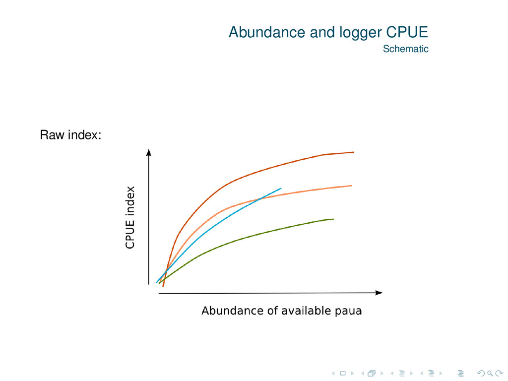 Abundance and logger CPUE Schematic Raw index: