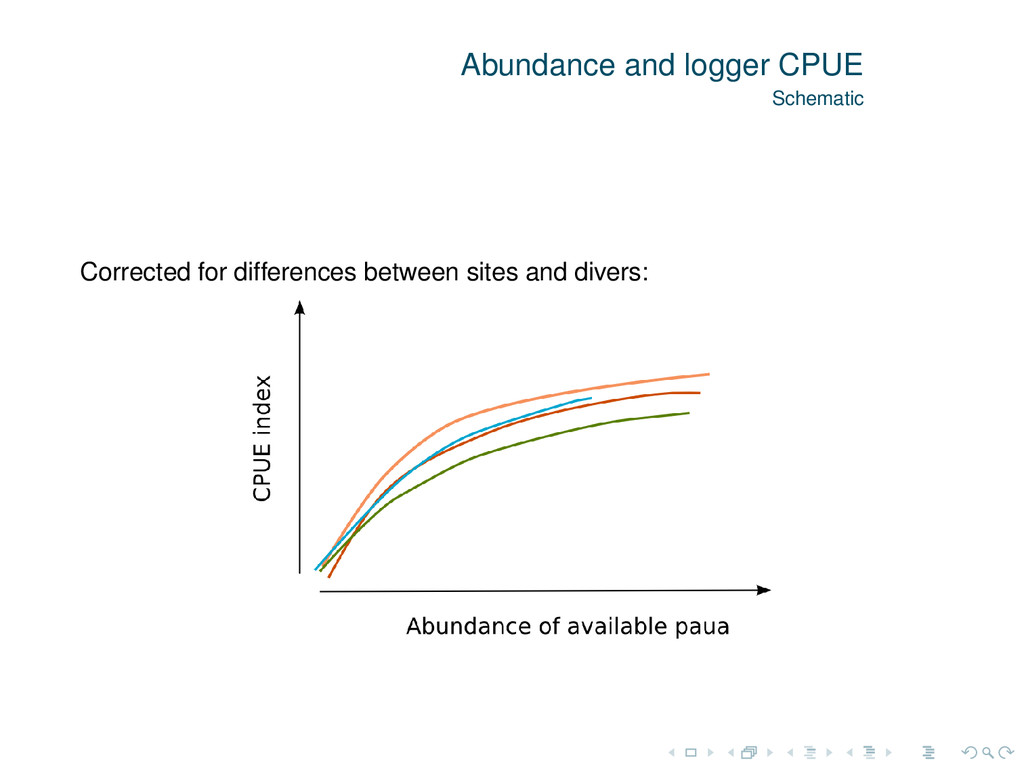 Abundance and logger CPUE Schematic Corrected f...
