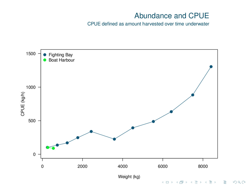 Abundance and CPUE CPUE defined as amount harves...