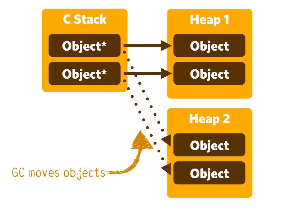 C Stack Object* Object* Heap 1 Object Object He...