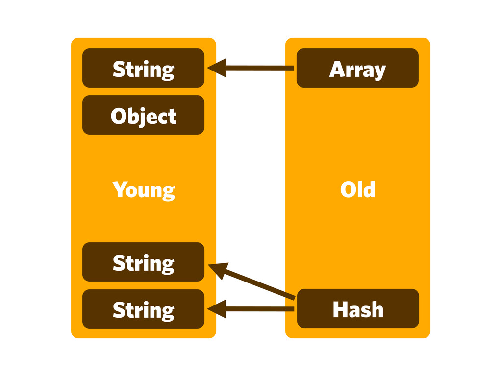 Old Young String Array Object String String Hash