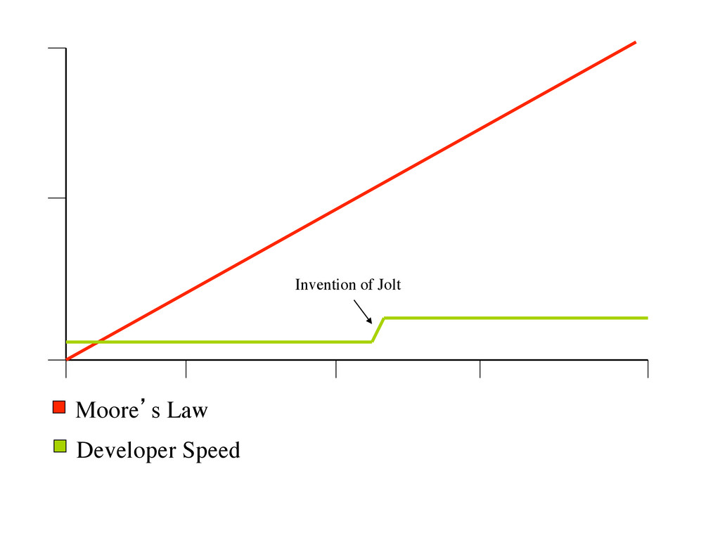 Moore's Law  Developer Speed  Invention of ...
