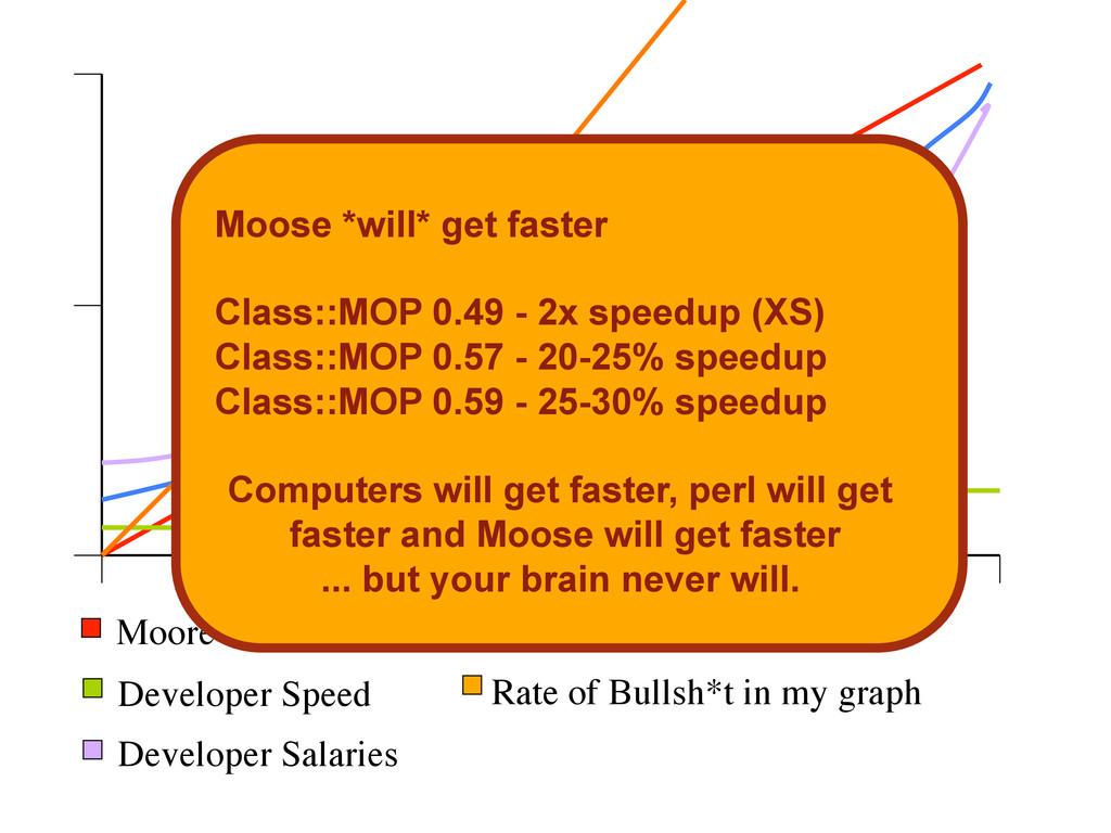 Moore's Law  Developer Speed  Developer Sal...