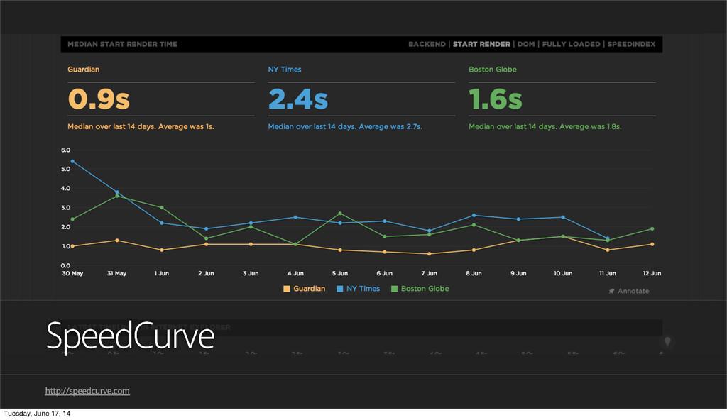 SpeedCurve http://speedcurve.com Tuesday, June ...
