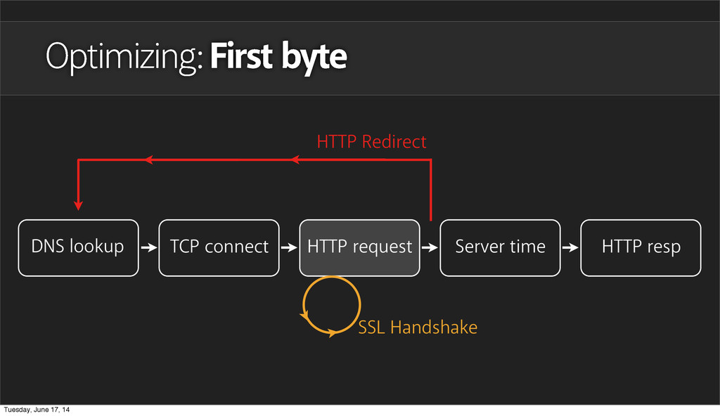 Optimizing: First byte DNS lookup TCP connect H...