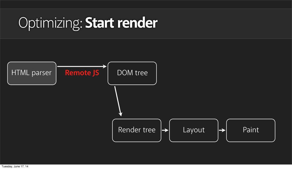 Remote JS Optimizing: Start render HTML parser ...