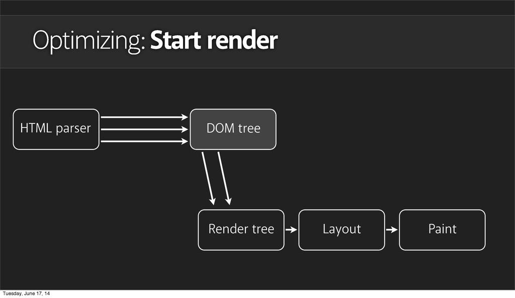 Optimizing: Start render HTML parser DOM tree L...