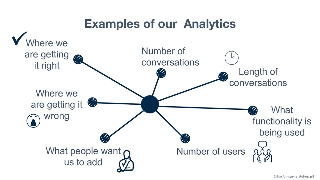 Examples of our Analytics Number of users Numbe...