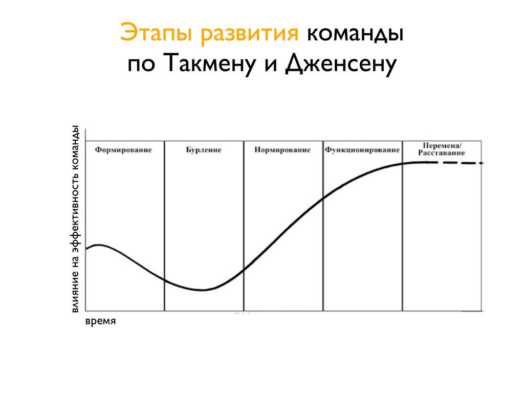 Этапы развития команды по Такмену и Дженсену вр...