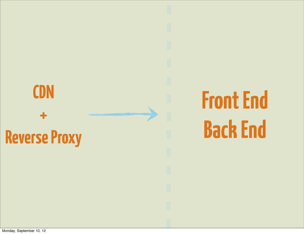 CDN + Reverse Proxy Front End Back End Monday, ...