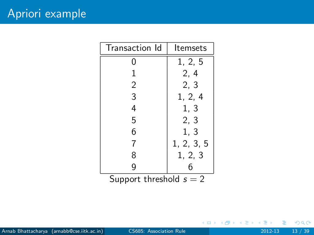 Apriori example Transaction Id Itemsets 0 1, 2,...