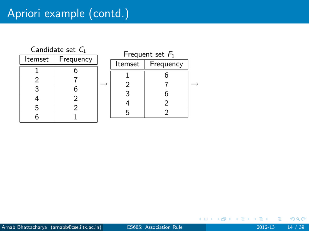 Apriori example (contd.) Candidate set C1 Items...