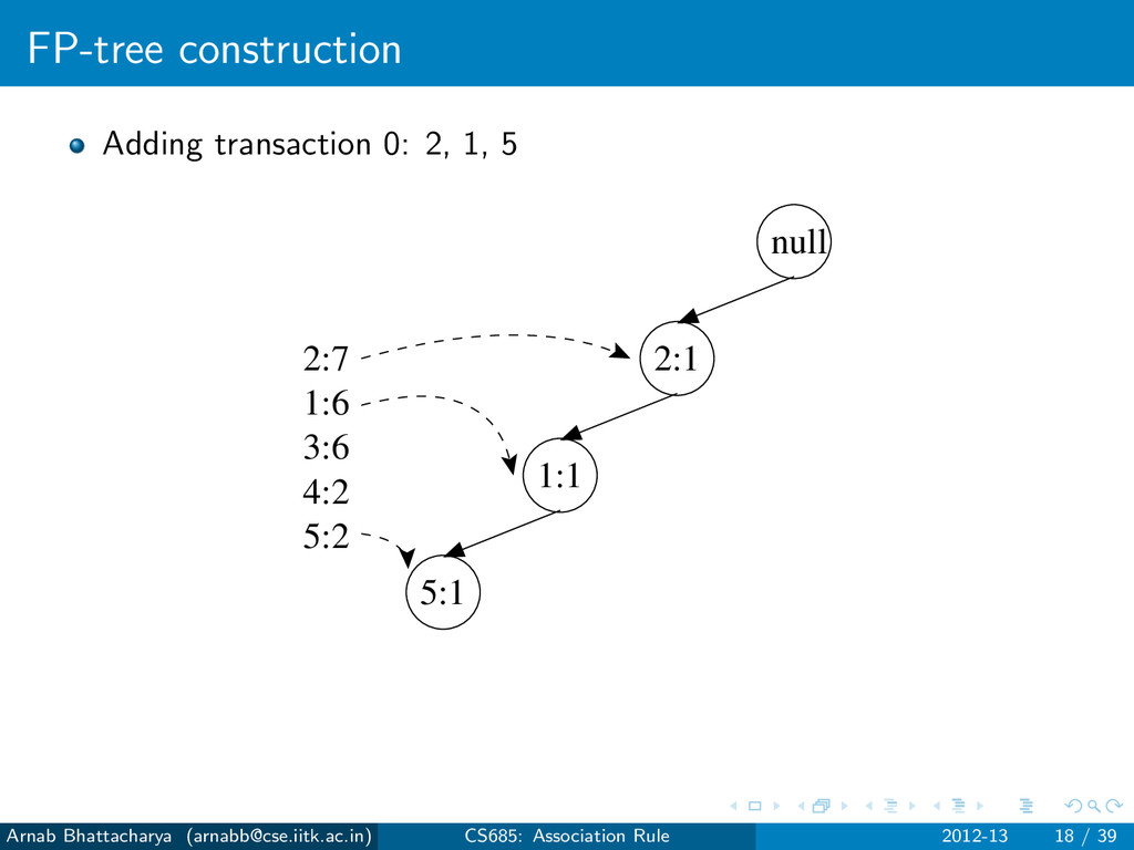 FP-tree construction Adding transaction 0: 2, 1...