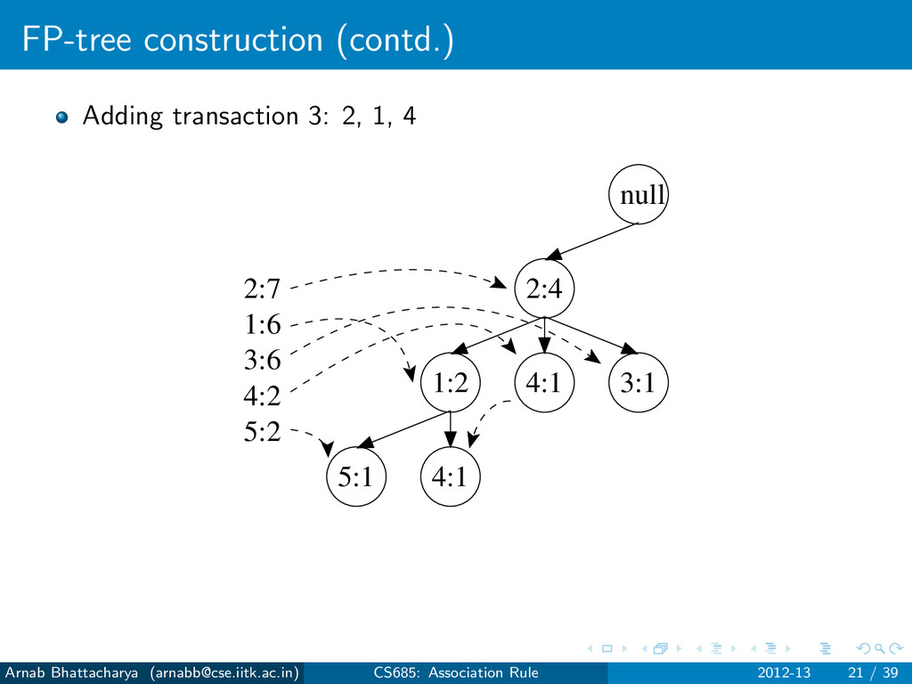 FP-tree construction (contd.) Adding transactio...