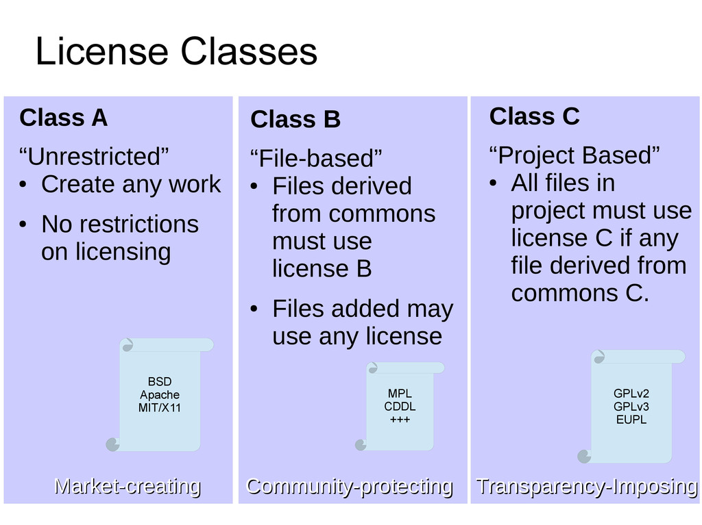 """License Classes Class A """"Unrestricted"""" ● Create..."""